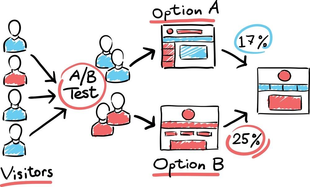 AB Test SEO B2B