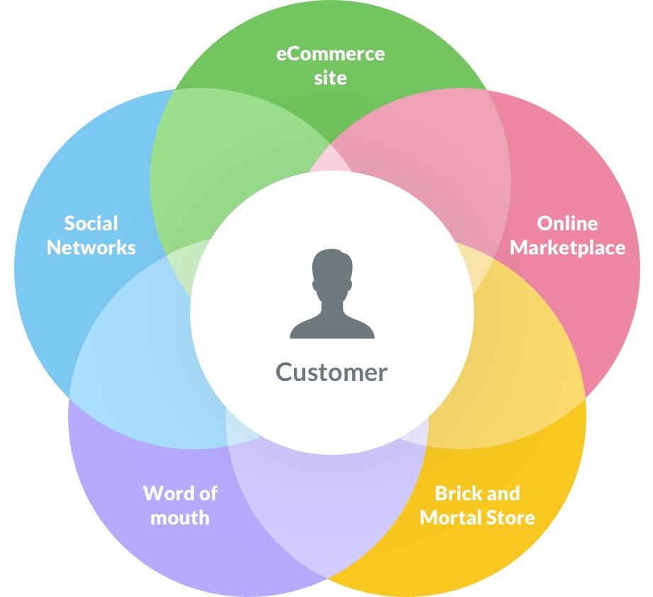 Omni channel E Commerce